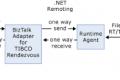 I componenti di Rendez Vous: Tipologie di messaggi