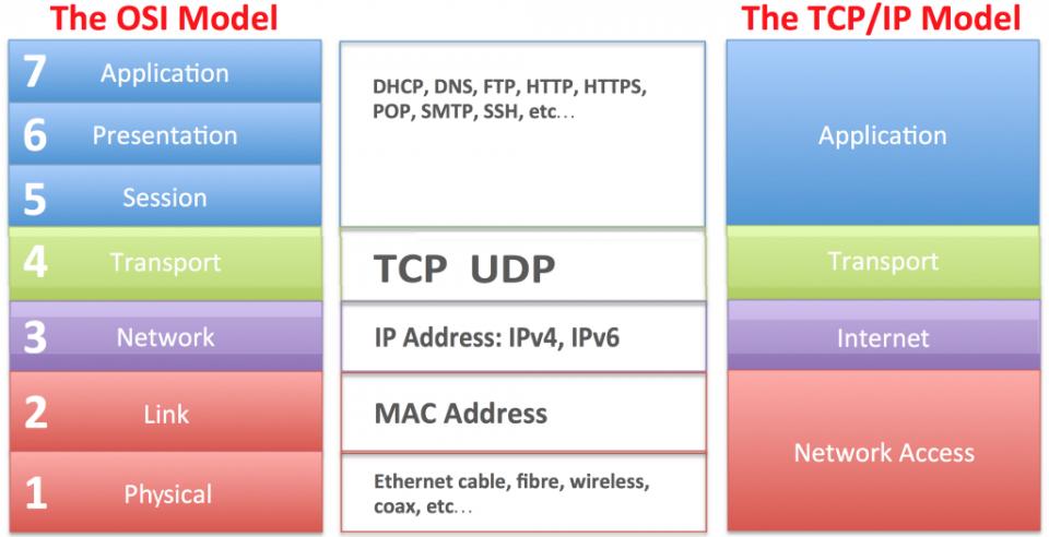 Sistemi e Reti – Il modello ISO/OSI e il modelloTCP/IP