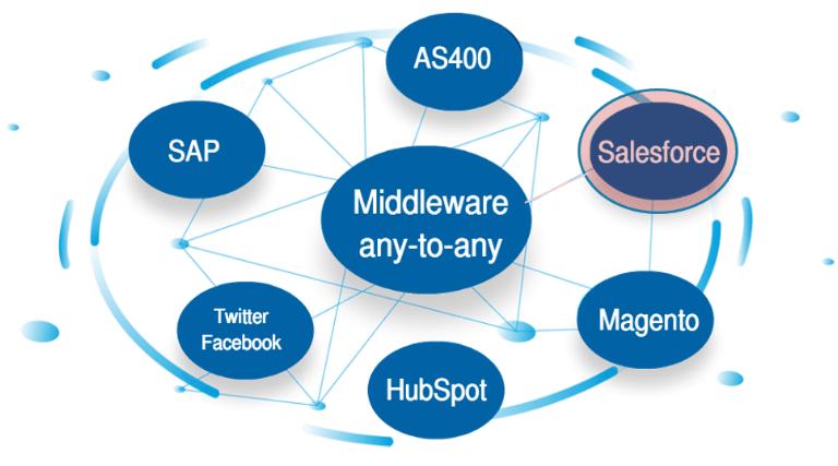 Che cosa e' il Middleware